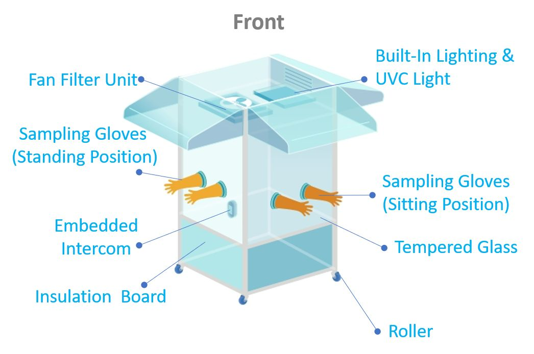 The structure of ITRI's positive pressure testing booth.