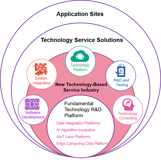 New ecosystem for technology-based services.